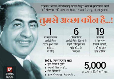 हिन्दी सिनेमा के सुरों के बेताज बादशाह मोहम्मद रफी  की आज पुण्यतिथि है. मोहम्मद रफी का जन्म 24 दिसंबर 1924 को पंजाब के कोटला सुल्तान सिंह गांव में हुआ और 31 जुलाई 1980 को उनका निधन हो गया. इस महान शख्सियत की पुण्य तिथी पर आइए जानते हैं उनके बारे खास 10 बातें.